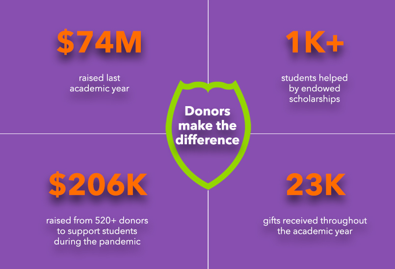 Ways that donor have affected students