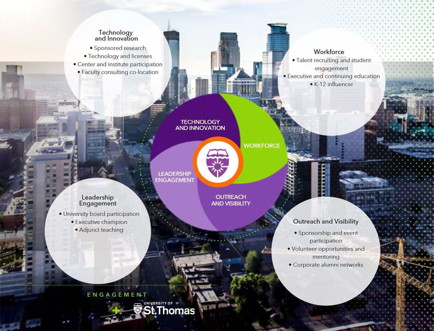 Engagement wheel shows four different ways corporations and St. Thomas can engage with one another.