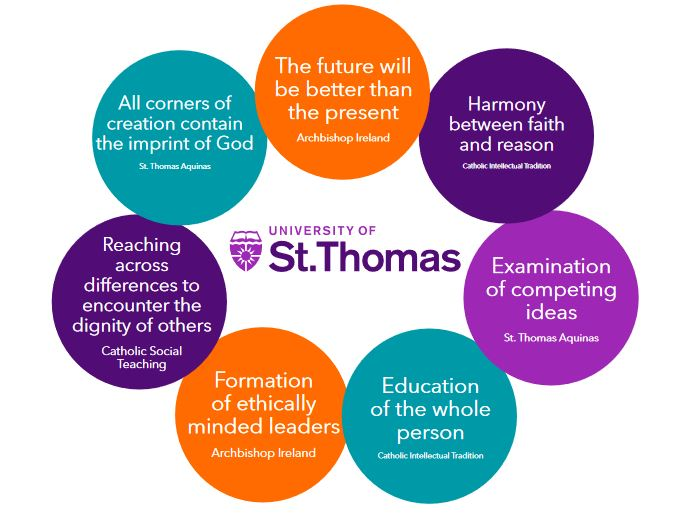 The elements that make up the St. Thomas charism